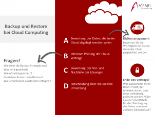 A'PARI Consilting GmbH - Backup und Restore bei Cloud Computing