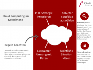 A'PARI Consulting GmbH - Cloud Computing im Mittelstand